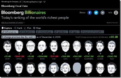 BloombergBillionaires